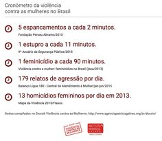 """Os chocantes dados do gráfico acima colocam o Brasil no quinto lugar dos países que mais cometem feminicídio no mundo. Um número altíssimo, mas ainda assim ignorado, ou tratado com descaso, pelo Estado, mídia e pela sociedade. Entre manchetes que falam de """"crime passional"""" ou de """"maridos que matam esposas por ciúmes"""" e sentenças que culpam a mulher por ter provocado o homem, os números da violência contra a mulher só continuam crescendo."""