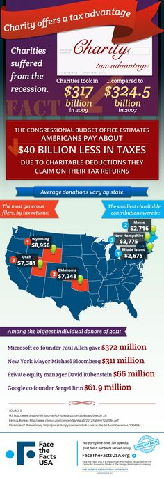 Charities take in billions of dollars each year from Americans who claim tax deductions for their contributions. Will Congress eliminate this practice?