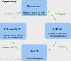 Engagement Loops #gamification