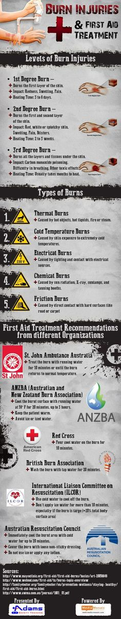 Burn injuries are the most common household & work sites injuries. This Infographic is about  procedures for burn injuries recommended by health & safety training providers. Survival Prepping, Emergency Preparedness, Survival Skills, Emergency Binder, Types Of Burns, First Aid Cpr, First Aid Treatment, Burn Injury, Study Tips