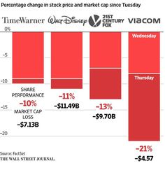 More than $35 billion in market value was wiped out across seven media companies this week http://on.wsj.com/1Dzqm2T