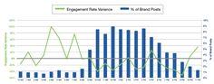 Verhältnis Posts und Views auf Facebook