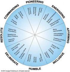 DISC assessment for leaders