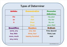 Types of Determiner Learning Mat by paul urry - UK Teaching Resources - TES English Fun, English Study, English Lessons, Learn English, English Tips, English Sentences, English Grammar, Teaching English, Teaching Phonics