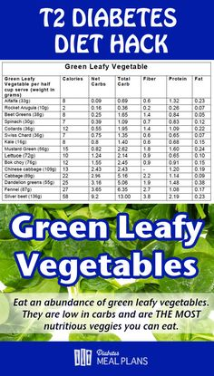 T2 Diabetes Diet Hack: Green Leafy Vegetables Rock It!!
