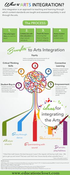 Infographic: What is Arts Integration? Great guide to quickly and easily explaining the basics about the arts integration process!