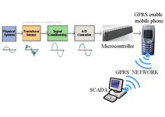 Remote Data Acquisition Using Wireless SCADA System for Technological Era