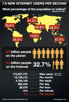 Almost 8 new Internet users added worldwide every second