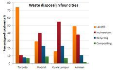 The bar chart shows different methods of waste disposal in four cities; Summarize the information by describing the main features of the chart and making comparisons where appropriate. Ilets Exam, Ielts Writing Academic, Waste Disposal, Bar Chart, Language, Teaching, Education, Writings, School