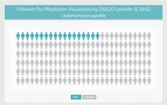 #LinkedIn und #XING Unternehmensprofile der DAX30 Konzerne bestätigen ein #KPI Muster ➤ 8,5 mal mehr Follower pro Mitarbeiter (FPM) bei LinkedIn http://www.networkfinder.cc/xing-vs-linkedin/xing-unternehmensprofilanalyse-der-dax30-kpi/