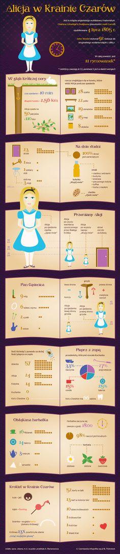 Uroki infografiki… Alicja i Kraina Czarów w liczbach…