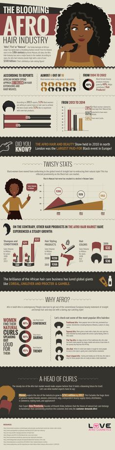 The afro hair industry is blooming like never before, attracting global giants like L'Oreal, Unilever and Procter & Gamble. The funky hairstyle, which originated in the 18th century, is today worth over $500 billion and is expected to grow even further. About 48 percent of women say that the natural style makes them feel trendy [...]