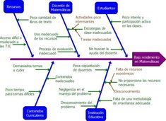 Eduteka - Herramientas: uso de diagramas de flujo en procesos educativos