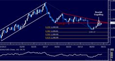Prices are stalling below support-turned-resistance at 1277.00, the underside of a recently broken Triangle formation