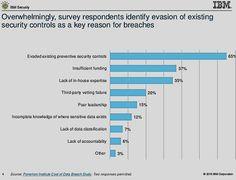 Cosa provoca le maggiori falle nella sicurezza secondo IBM? Da non credere...