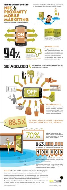 An Infographic - NFC, BLE and Proximity Mobile Marketing
