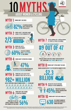 10 Myths about women cycling