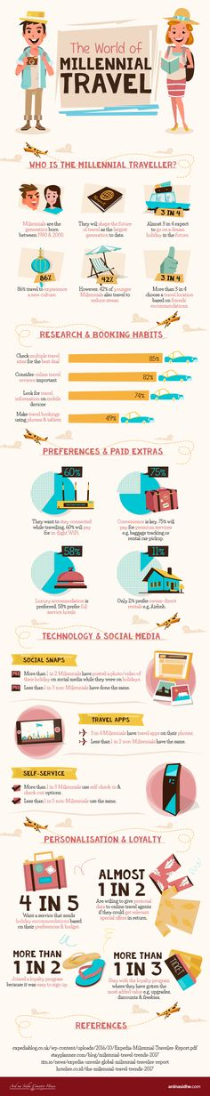 The World of Millenial Travel [INFOGRAPHIC]