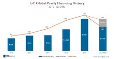 IoT Industry Global Yearly