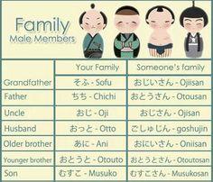 Male members in family