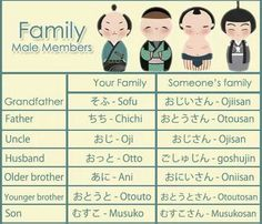 Male members in family