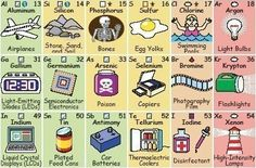 Periodic Table Elements Explained..Helpful periodic table for kids! #homeschool…