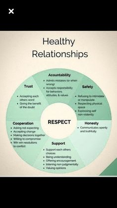 Healthy relationships 816770082401591289 - Des relations saines Source by Healthy Relationship Tips, Healthy Marriage, Marriage Relationship, Happy Marriage, Marriage Advice, Love And Marriage, Healthy Relationships, Relationship Psychology, Relationship Therapy