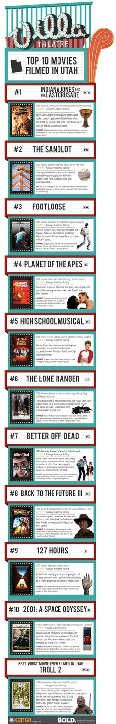 Top 10 Movies Filmed in Utah We already knew we were awesome, but here's further proof. 127 Hours or Better Off Dead alone could have done it.