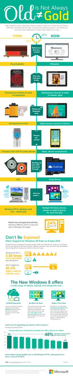 Old is not always Gold #infographic