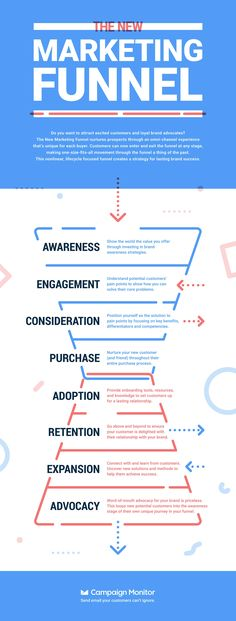 The New Marketing Funnel Stages & Steps | Campaign Monitor | Campaign Monitor Inbound Marketing, Digital Marketing Strategy, Citations Marketing, Affiliate Marketing, Plan Marketing, Whatsapp Marketing, Marketing Process, Digital Marketing Trends, Influencer Marketing