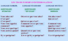 Learn French Videos To Get Printer Projects New York How To Speak French, Learn French, Learn English, French Learning Games, Teaching French, Phrase Interrogative, French Adjectives, Material Didático, French Education