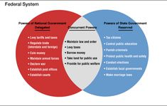 This is a venn diagram that shows the similarities and differences between national and state powers.