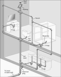 plumbing plans   Kitchen Sink Plumbing Diagram of Pipeline Design ...