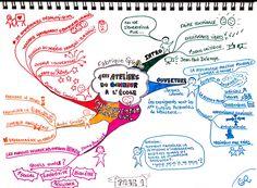Mind Map 1/3 - Ateliers du Bonheur à l'école - Colloque du 17/01/2015 organisé par la Fabrique Spinoza (notes personnelles C. Roy)
