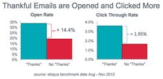 Email Marketing: Thankful Subject Lines Lift Opens & Clicks Marketing Technology, Marketing Automation, The Marketing, Digital Marketing, Sales Prospecting, Bar Chart, Infographic, Thankful, Social Media