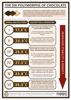 Today is ‪#‎WorldChocolateDay‬ – here's one from the archives on how to make perfectly tempered chocolate! More info/high-res image: http://wp.me/p4aPLT-dt