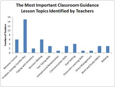 Most Important Classroom Counselor Visit Lessons Identified by Teachers