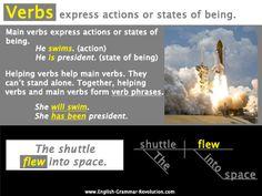 Verbs Poster Sentence Diagramming Grammar