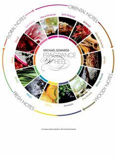 the fragance wheel