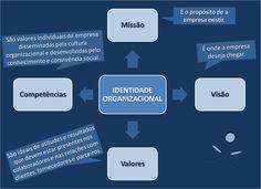 Desenvolvemos a identidade organizacional para sua empresa: missão, visão, valores e competências organizacionais