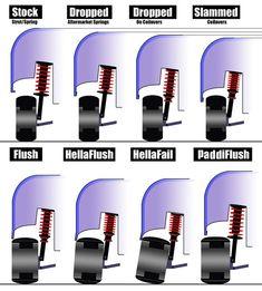 Definition Of Stance - Honda-Tech Car Memes, Car Humor, Tuner Cars, Jdm Cars, Car Facts, Vw Mk1, Xjr, Car Gadgets, Weird Cars