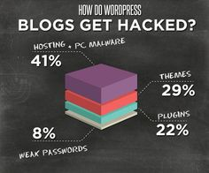 Your Blogs get Hacked??
