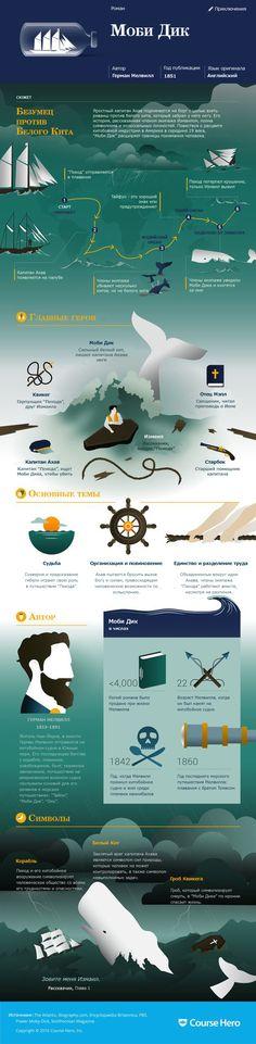 Творческий клуб «Литература в картинках» представляет: инфографика по книге «Моби Дик»