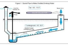 Technology Makes Cheap Drinking Water from Air - Instructables How To Make Water, Making Water, Grey Water System, Water Systems, Water Condensation, Water Catchment, Water From Air, Solar Collector, Science Words