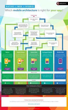 Infografik: Native, hybride oder Web App? | mobile zeitgeist