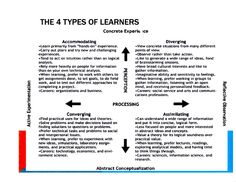 Kolb Learning Styles A persons learning style is a