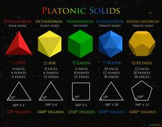 The Platonic Solids: the simplest geometric forms in 3D space. There are only five of them. Plato associated the first four with our elements , and the fifth, the most mysterious, signified the heavens or the Aether.  Their total angles correlate with our measurements of space and time.