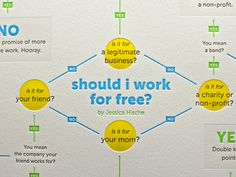 """Pretty damn awesome. Jessica Hische """"Should I work for free?"""" poster in letterpress form."""