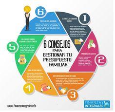 6 CONSEJOS PARA GESTIONAR TU PRESUPUESTO FAMILIAR #Finanzaspersonales .. www.finanzasintegrales.info