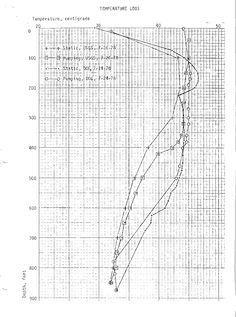 White Sulphur Springs Geothermal Well Temperature